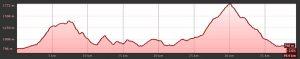 Altimetria K42, Villa la Angostura, correre in Patagonia, mondiale corsa in montagna, lunghe distanze